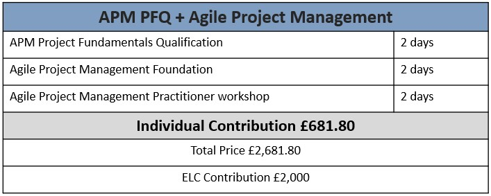 APM PFQ and AgilePM ELCAS