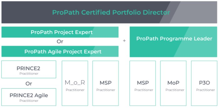 Axelos ProPath project management courses
